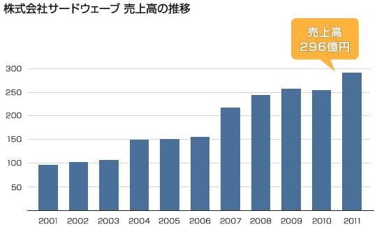 株式会社サードウェーブ 売上高の推移